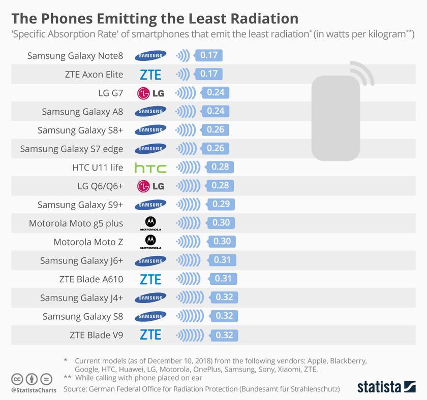Названы самые опасные для здоровья смартфоны | Korrespondent.net