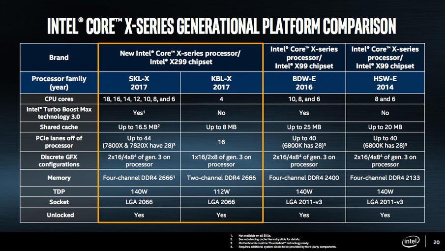 Intel представили процессоры Intel Core i9