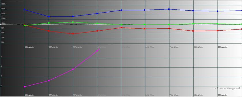 "Обзор Sony Xperia 1: ""высокий"" флагман с 4K HDR OLED дисплеем-31"