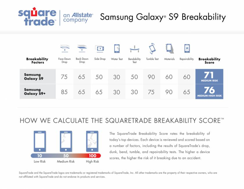 SamsungS9_Scorecard_preview-1024x794.png