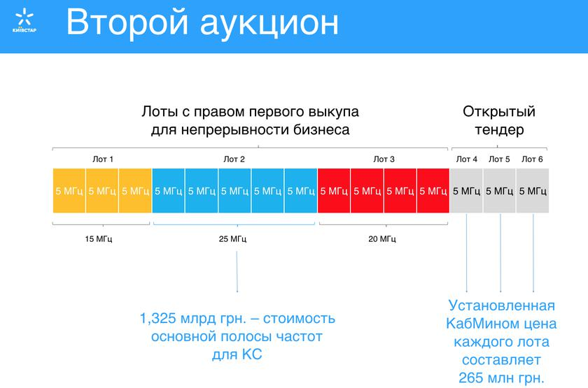 kyivstar-lots-second-4g-tender.png