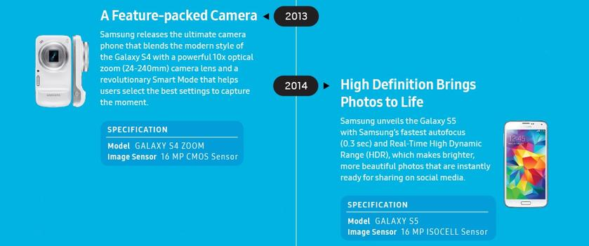 Innovation-camera-infographic-from2000-to-s9--3.jpg
