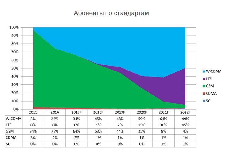 Количество 3G-подключений загод вгосударстве Украина возросло на23%