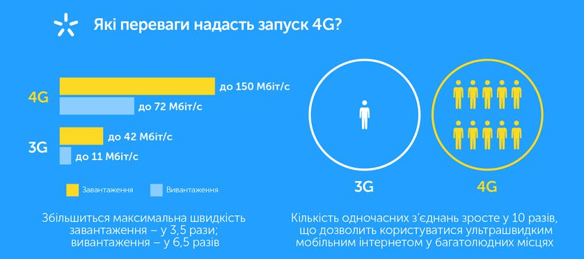 kyivstar-lifecell-vodafone-tender-4g-2600mhz-end.png