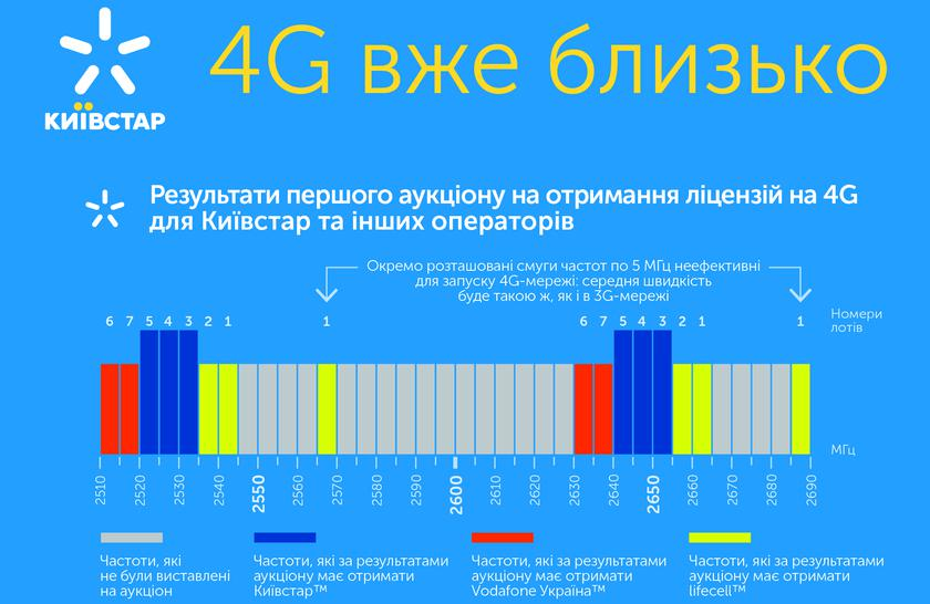 kyivstar-lifecell-vodafone-tender-4g-2600mhz-end_cr.png