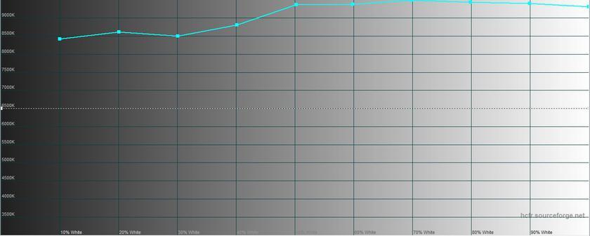 "Обзор Sony Xperia 1: ""высокий"" флагман с 4K HDR OLED дисплеем-42"