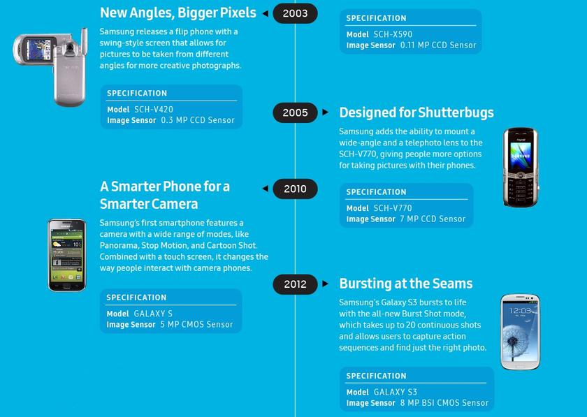 Innovation-camera-infographic-from2000-to-s9--2.jpg