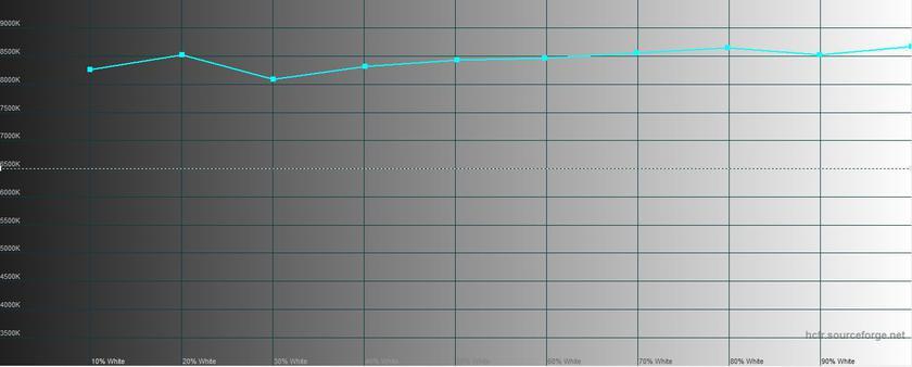 Обзор Moto Z2 Force: флагманский смартфон с небьющимся экраном-29