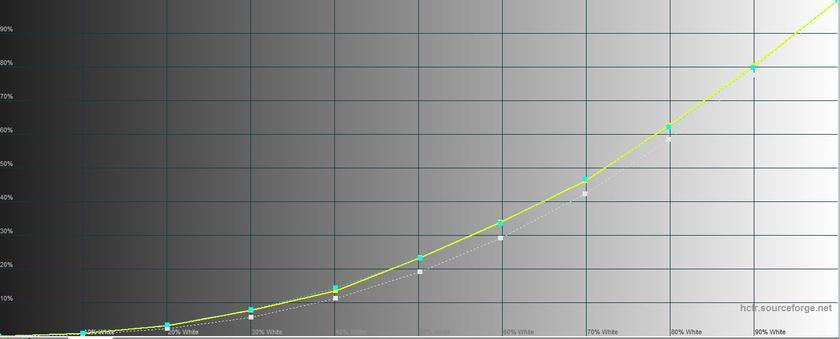 "Обзор Sony Xperia 1: ""высокий"" флагман с 4K HDR OLED дисплеем-29"