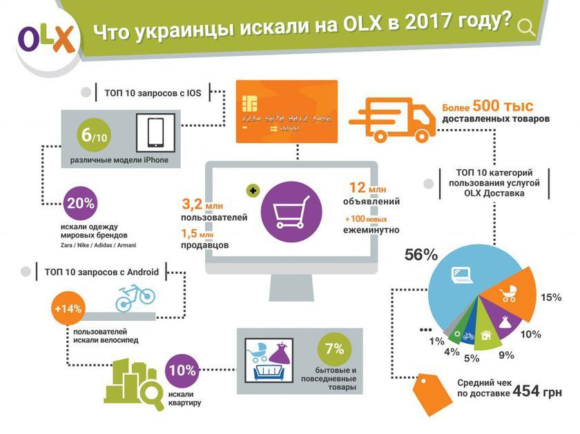 olx-stats-platforms-2017.jpg