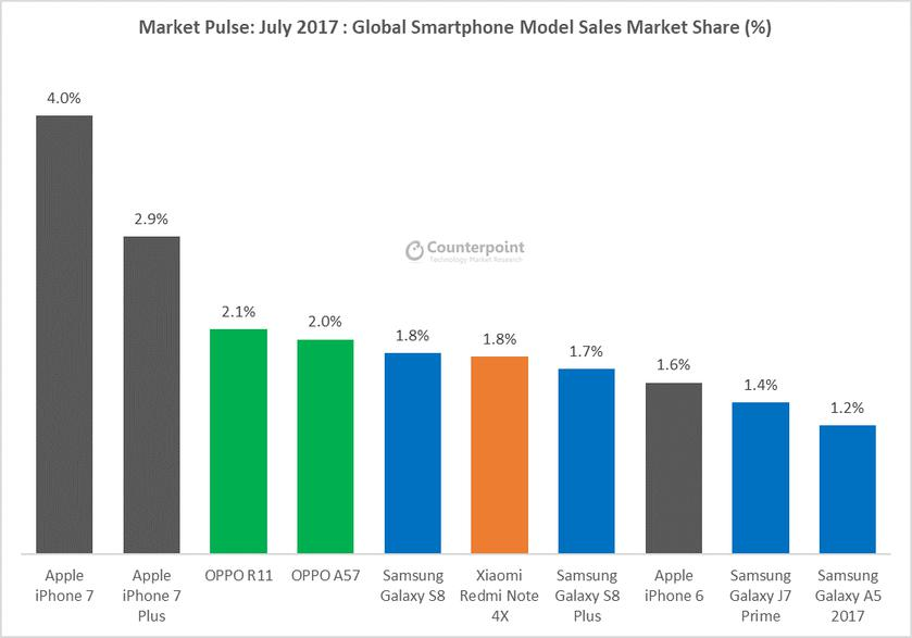 July-Pulse-Huawei-surpass-Apple-Counterpoint-Research-2.png