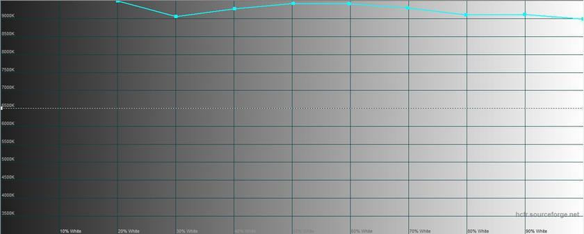 Обзор Meizu M6s: первый смартфон Meizu c экраном 18:9 и новым процессором Exynos-24