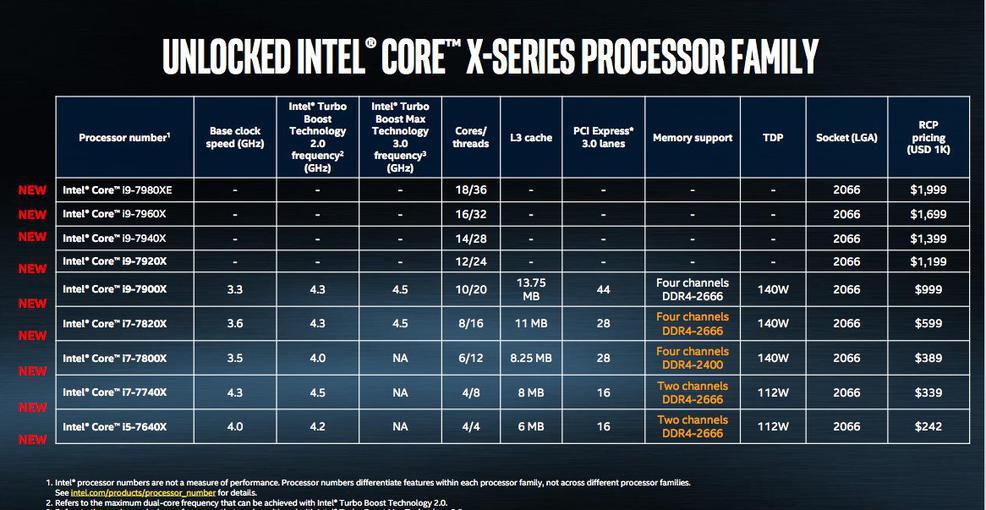Intel собирается выпустить 18-ядерный процессор