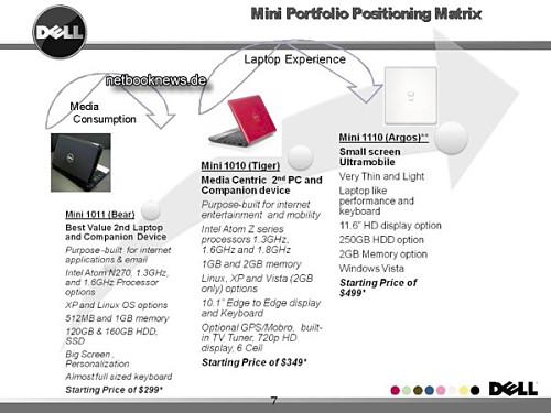 Dell работает над ноутбуком Мини 11?