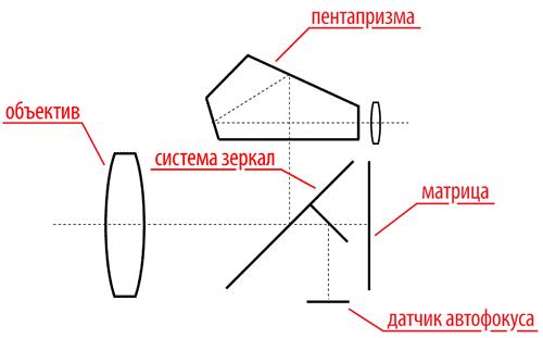 Схема устройства зеркальной