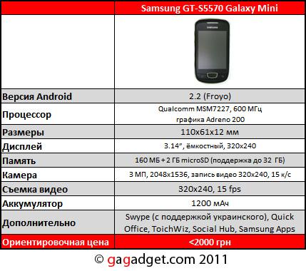 характеристики самсунг гэлакси мини 5570: