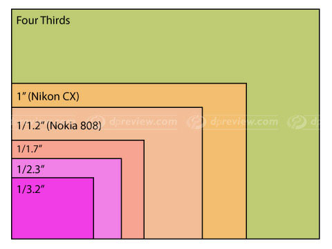 Nokia808Sensor01.jpg