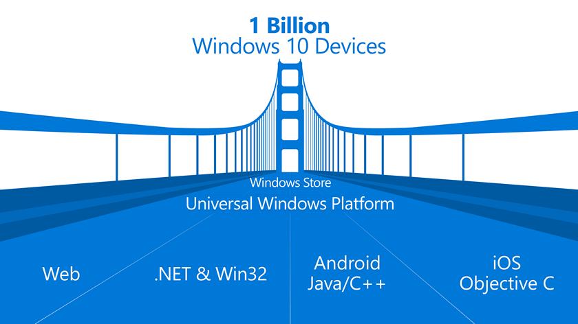 Microsoft подтвердила закрытие проекта попортированию Android-приложений наWindows
