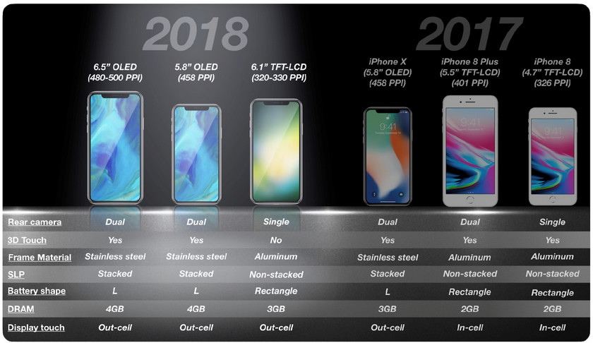 KGI: the heirs of the iPhone X will get 4 GB of RAM and L-shaped batteries