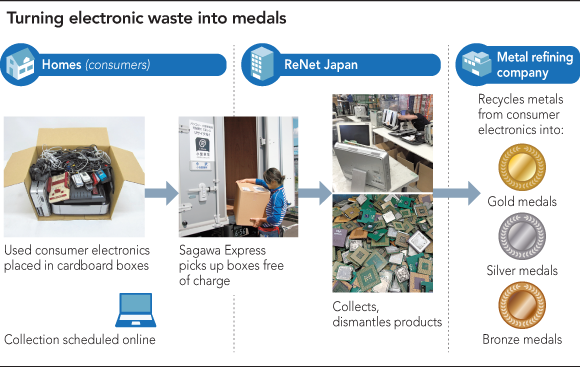 Медали токийской Олимпиады сделают извысокотехнологичного мусора