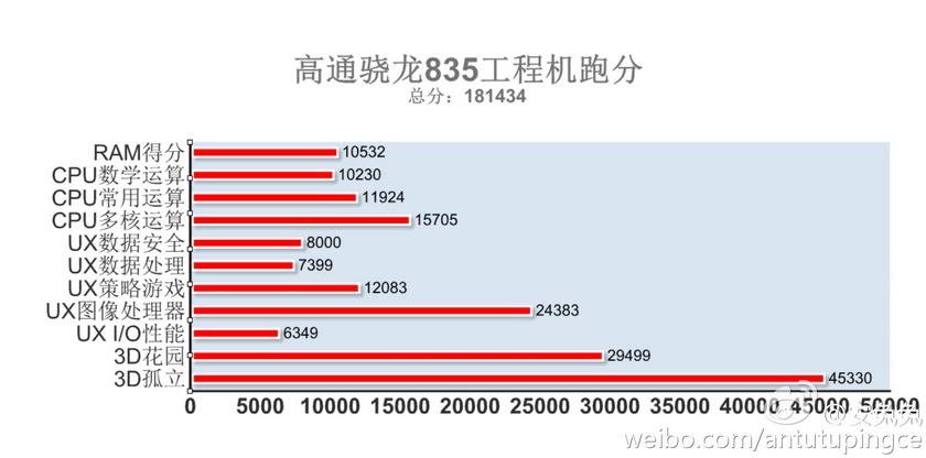 Смартфоны на Snapdragon 835 будут мощнее iPhone 7