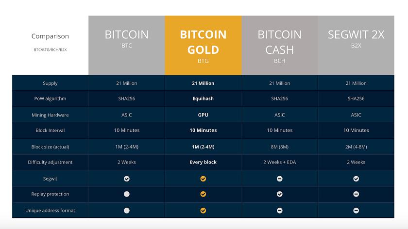 Биржа WEX не будет начислять пользователям монеты Bitcoin Gold