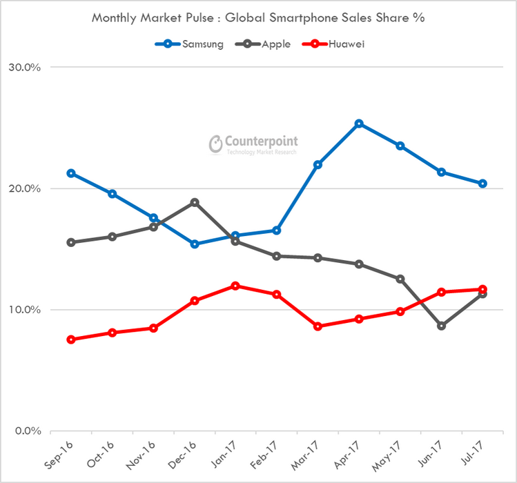 July-Pulse-Huawei-surpass-Apple-Counterpoint-Research-1.png
