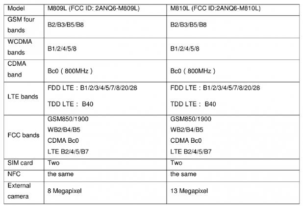 Meizu-M809L-M810L-Specs.png