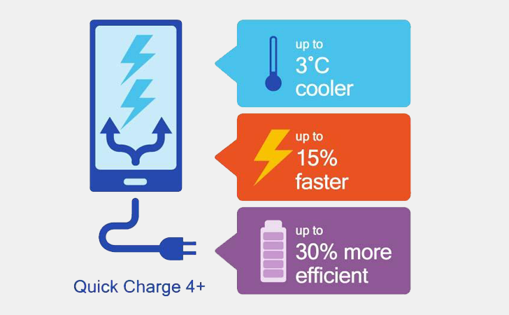 Qualcomm представила технологию быстрой зарядки Quick Charge 4.0+