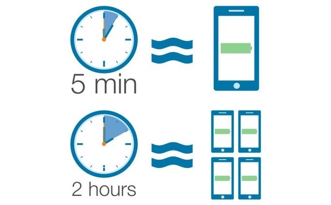 Zeus Hybrid способен зарядить смартфон всего за5 мин.