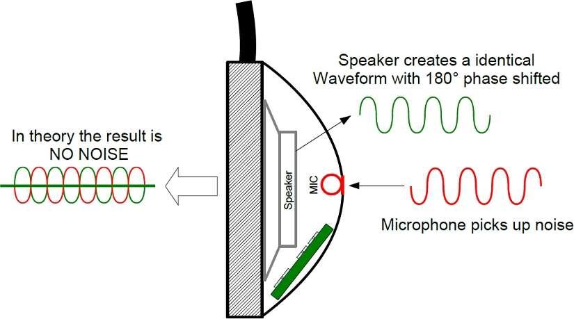 Лучшие полноразмерные беспроводные наушники с шумоподавлением-2