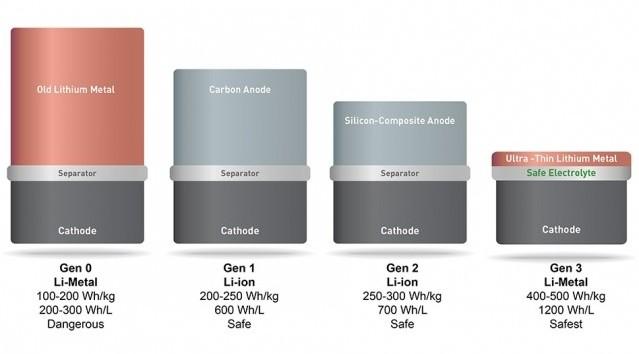 Литий-металлические батареи удвоят автономность телефонов в предстоящем году