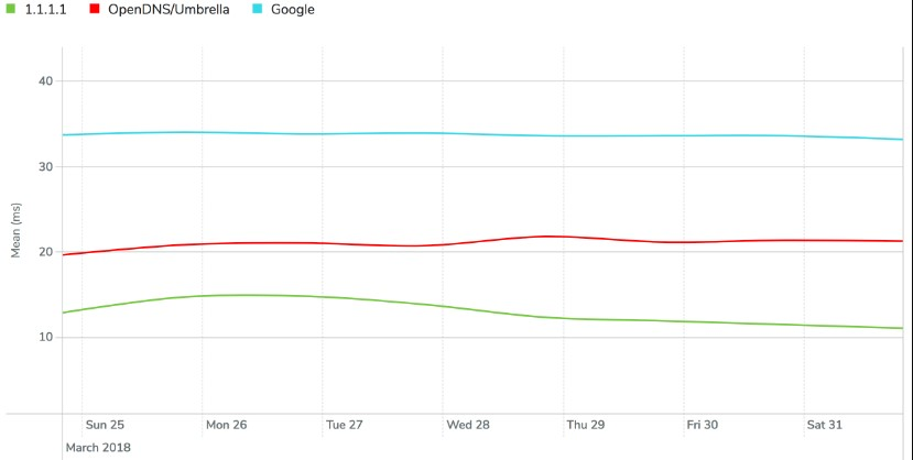 Cloudflare запустила самый быстрый DNS-сервер