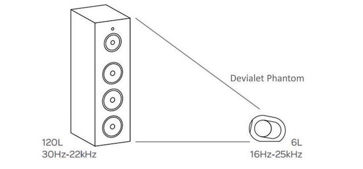 Футуристическая акустика Devialet Phantom с мощным звуком в компактном корпусе-2