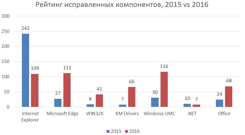 В прошлом году 40% уязвимостей Windows приходится набраузеры