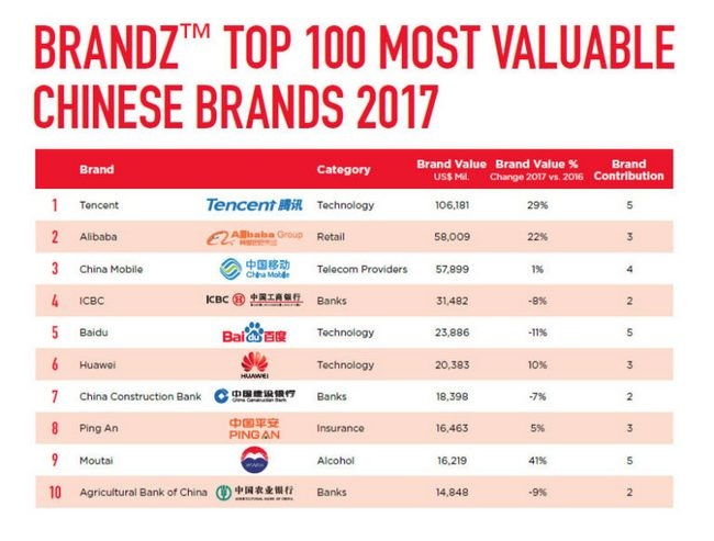 huawei-ranked-most-valuable-chinese-smartphone-brand-branz-2017-03-768x582.jpg