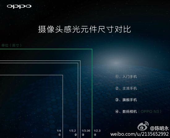 Смартфон Oppo N3 получит поворотную камеру с 16-МП матрицей 1/2.3 дюйма-2