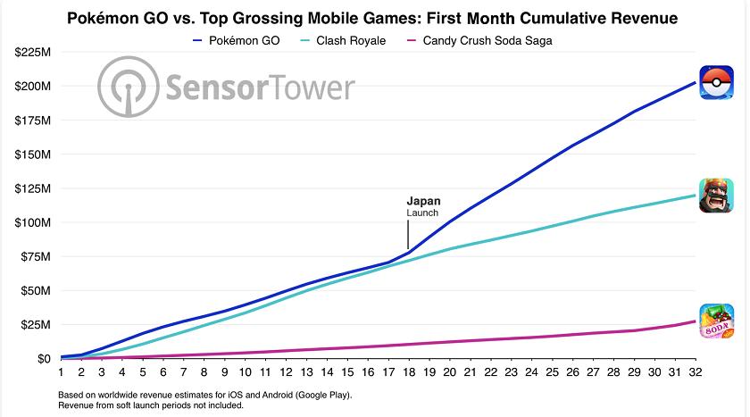 Pokemon Goзаработала за 1-ый месяц неменее $200 млн