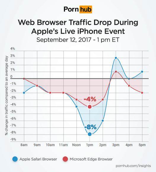 Pornhub зафиксировал снижение трафика вовремя презентации Apple