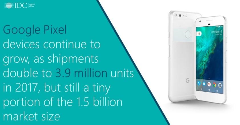 Essential продала 88 тыс. телефонов в минувшем году