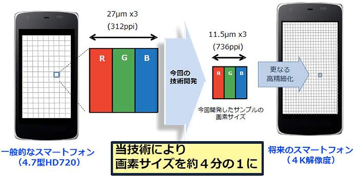 Sharp создала IGZO-дисплей с рекордной плотностью пикселей 736 ppi-2