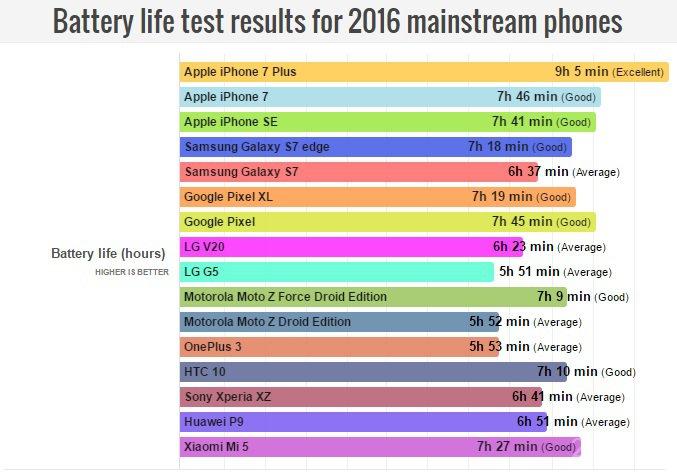 Насколько хороши аккумуляторы iPhone 7 иiPhone 7 Plus?