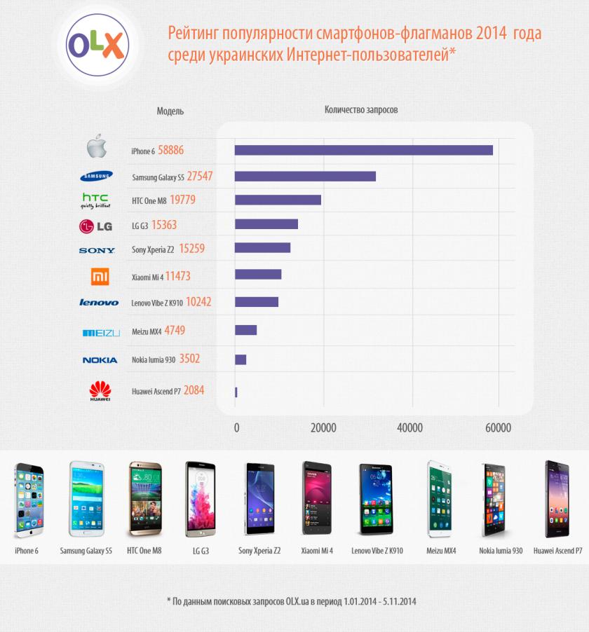 Рейтинг популярности флагманских смартфонов 2014 года по данным OLX.ua-2