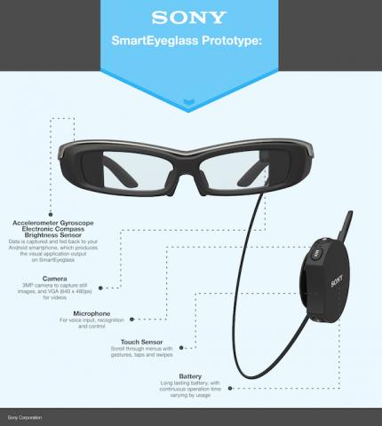 Sony создает конкурента Google Glass — умные очки SmartEyeglass-2