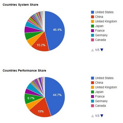 10 мощнейших суперкомпьютеров на планете-10