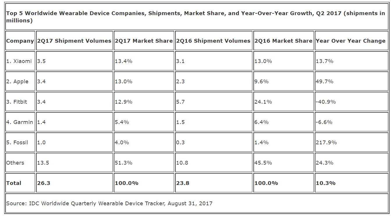 wearables-market-idc-q2-2017-table.png