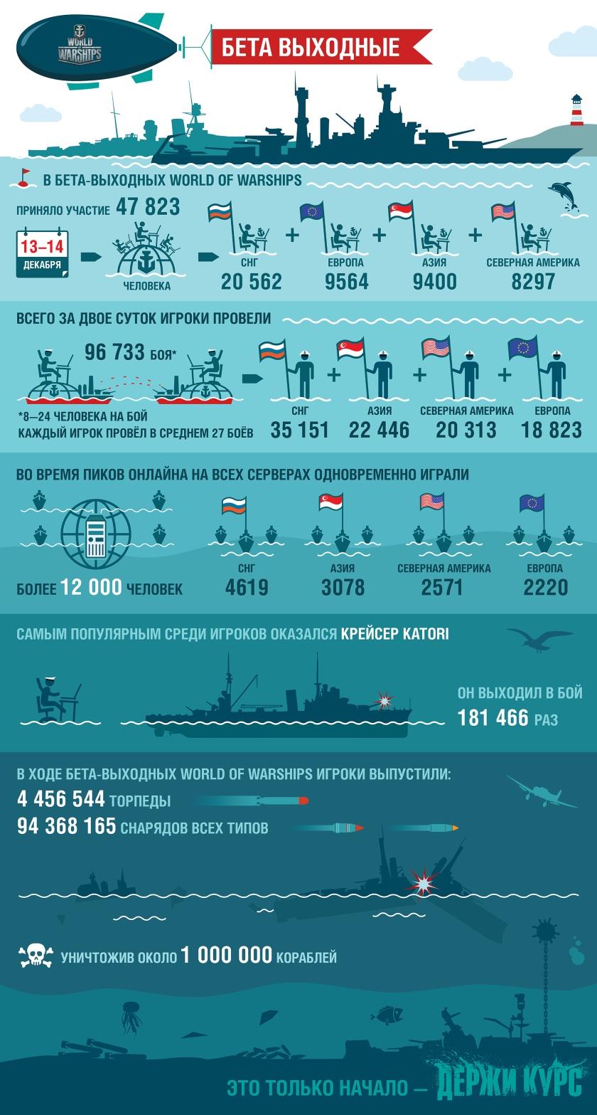 Инфографика: результаты первого закрытого тестирования World of Warships-2