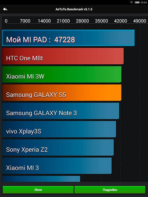 Обзор 7.9-дюймового Android-планшета Xiaomi MiPad-13