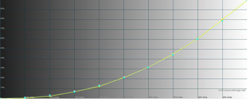 Обзор LG G7 ThinQ: быть в тренде-33