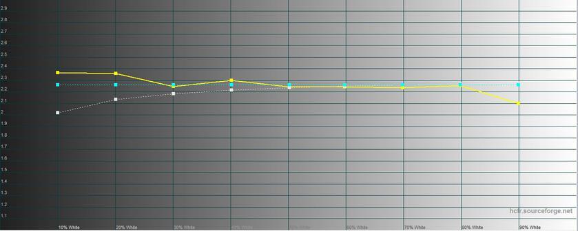 Обзор LG G7 ThinQ: быть в тренде-34